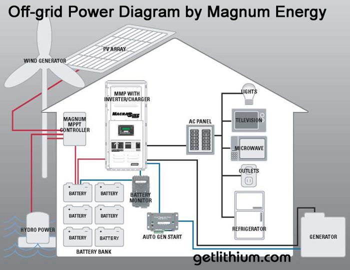 600 Watt Solar Panel System. Parts. Wiring Diagram Images