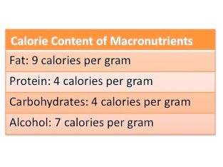 Daily calorie content table