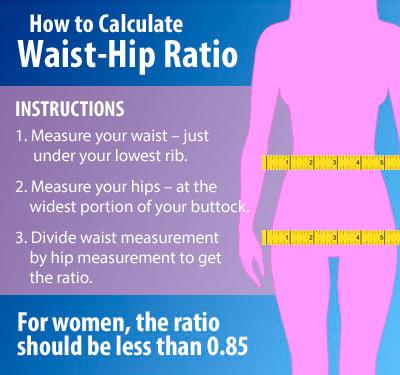 How to Calculate Waist-Hip Ratio