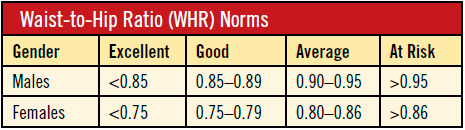 Waist-to-Hip Ratio (WHR) Norms