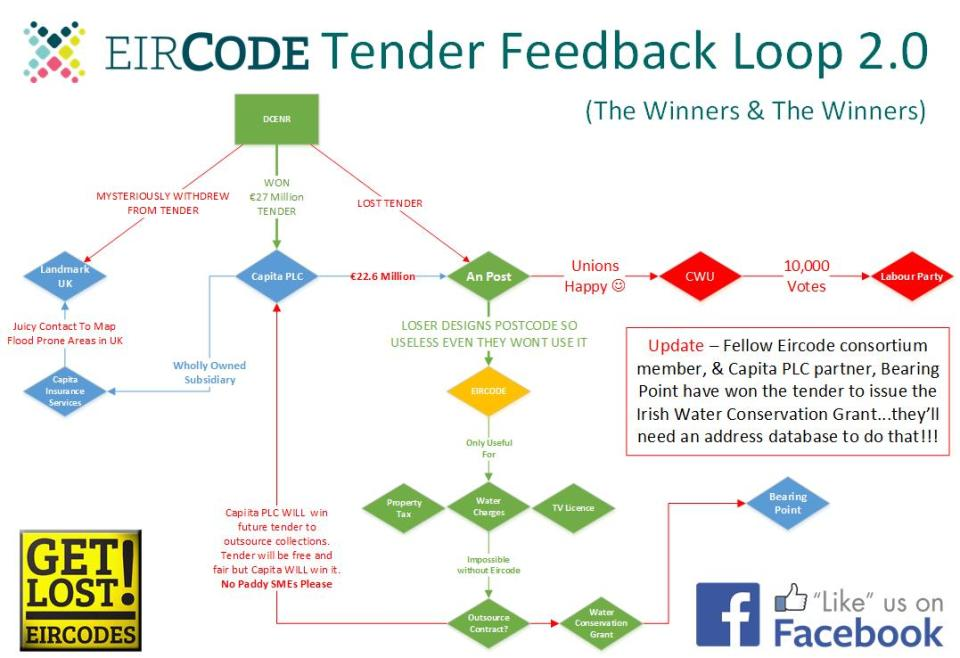 Eircode Feedback Loop 2.0