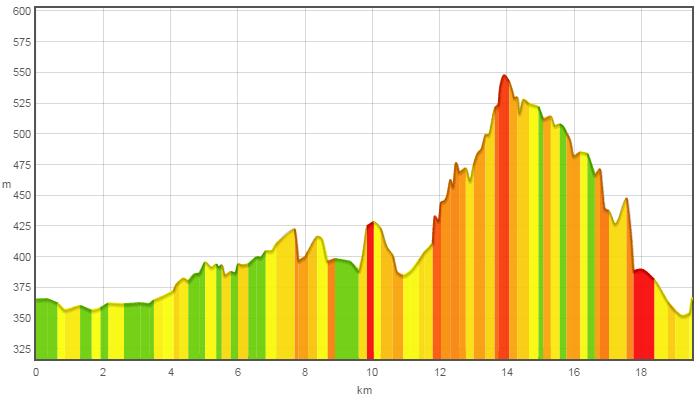 ForestaNera-Tappa3-Graph