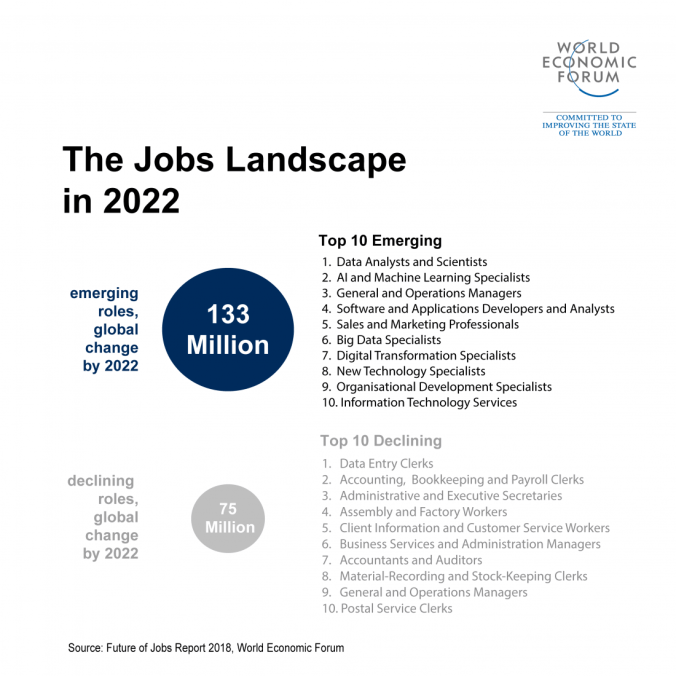 WEF Future of Jobs 6