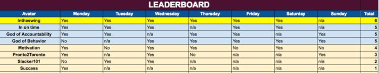 WoA 1 Leaderboard