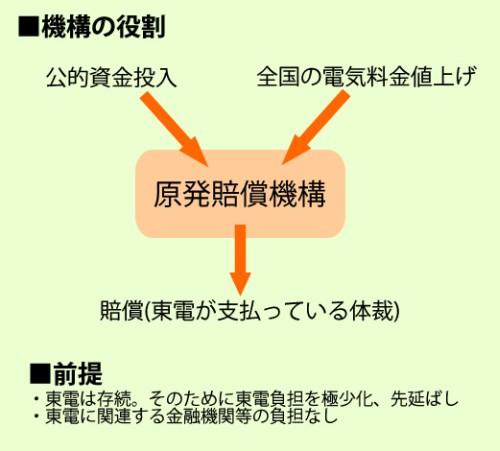 原発賠償機構の役割