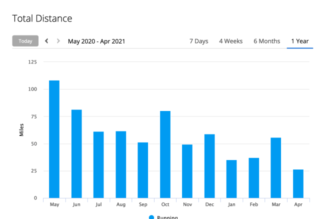 Graph of running mileage per month from Garmin.