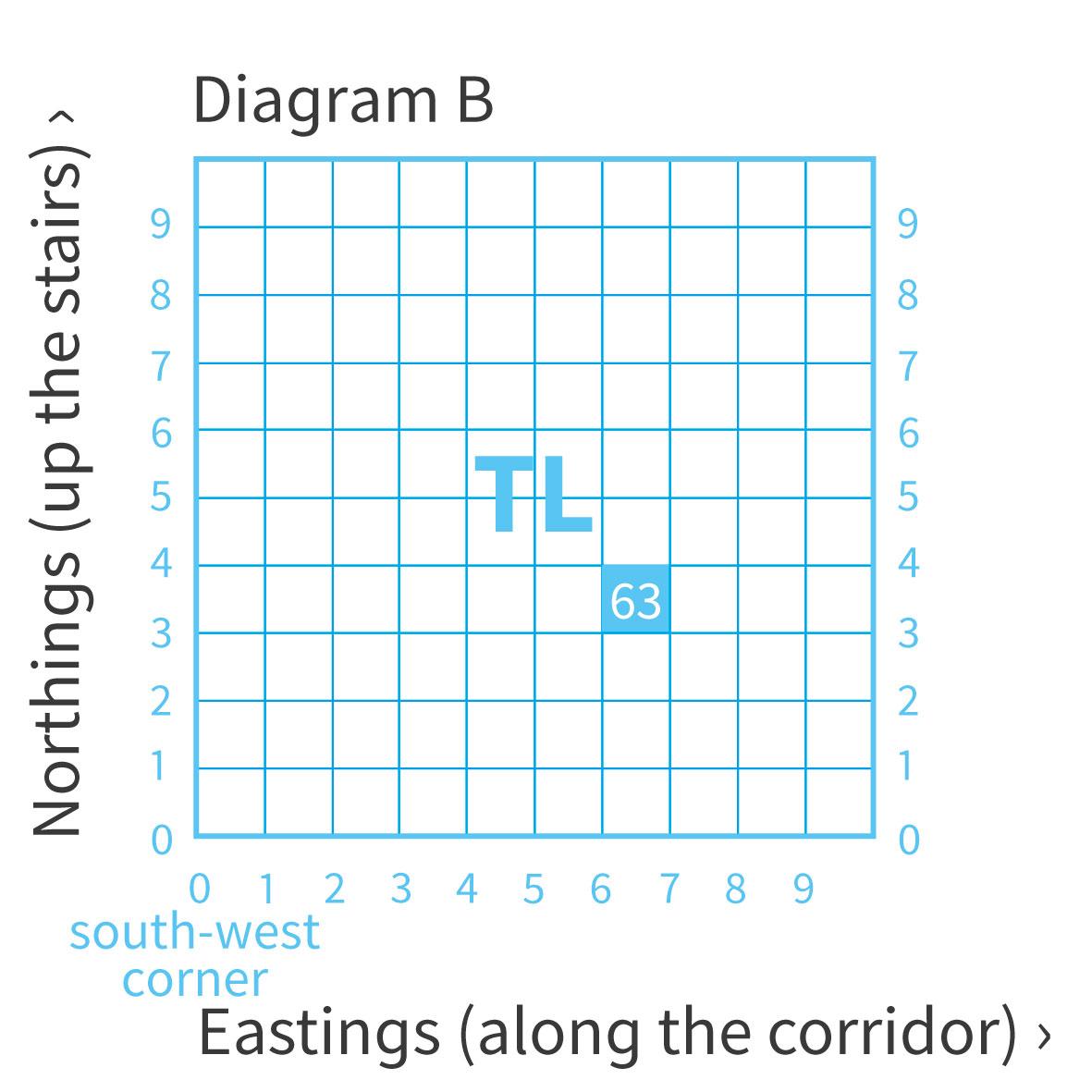 6 Figure Grid Reference Worksheet