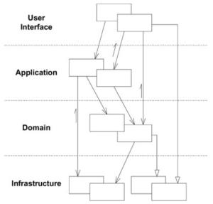 Domain-Driven Design layer diagram