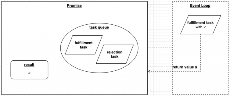 Promise retrieve value s from task logical view