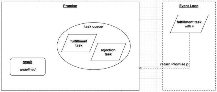 Promise fulfillment task return Promise logical view