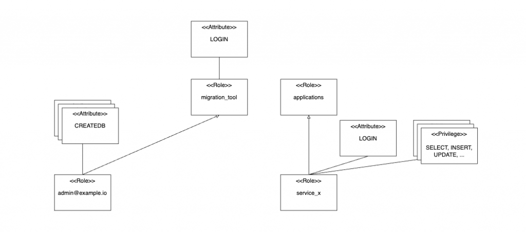 admin, application, migration_tool Role structure