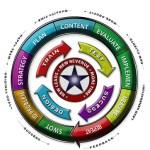 marketing wheel image