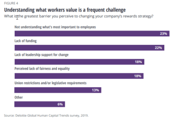 Deloitte Understanding What Workers Value