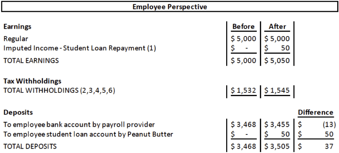Employee Tax Perspective