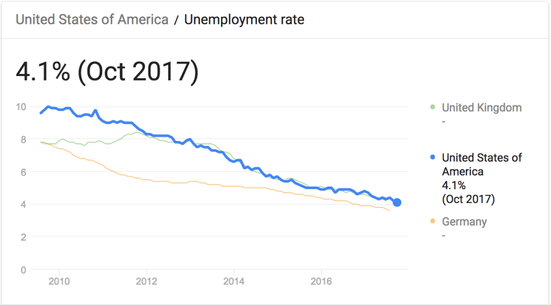united states of america unemployment rate Google Search