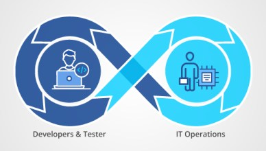 DevOps and its Most Important uses: History of DevOps