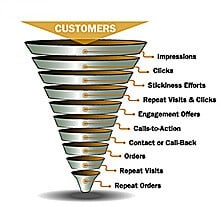 sales funnel - 1 Big Reason Why You Will Fail Online