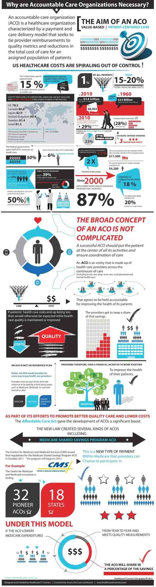 ACO - What Is The Aim of An Accountable Care Organization? Infographic
