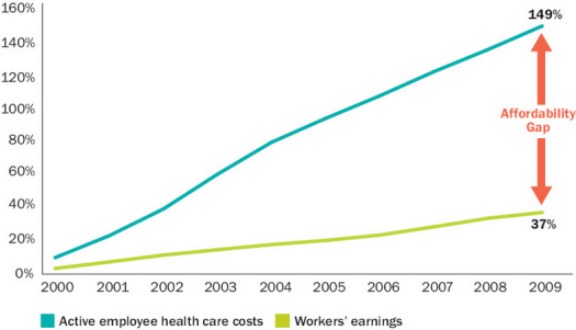 healthcare-costs Another 11 Reasons Why Our Healthcare System is So $&@%#! Up – PART 2