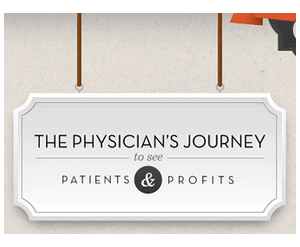 practice profitability - Infographic: Can Physician Practices Remain Profitable?
