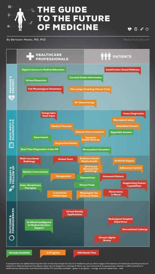 the future of medicine infographic - The 7 Biggest Innovations in Health Care Technology in 2014 [INFOGRAPHIC]