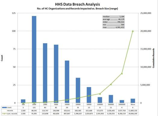 data breaches - Tackling the Heartbleed Bug in Health Care : Are you at Risk?