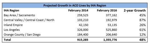 ACO-Projected-Growth-Table Top 6 Reasons Why Physicians Join ACOs