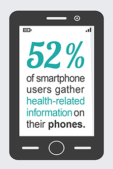 mobile health technology, 30 Amazing Mobile Health Technology Statistics