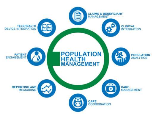 Population-Managment1 Transform Your Practice: How Population Health Can Help You and Your Patients