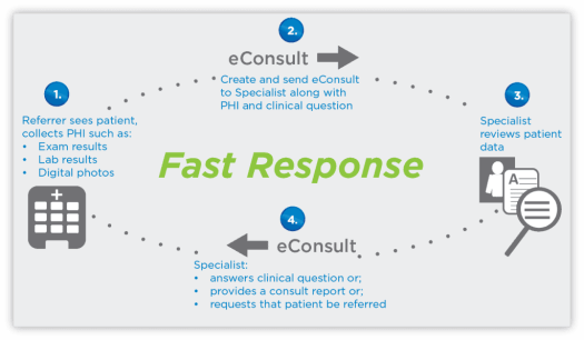 E-consults-how-it-works Using Consult Software to Prevent Unnecessary Referrals: A PCPs Consult Guide