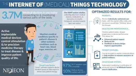 Nexeon-IoMT-Infographic Top 13 Healthcare Technology Innovations