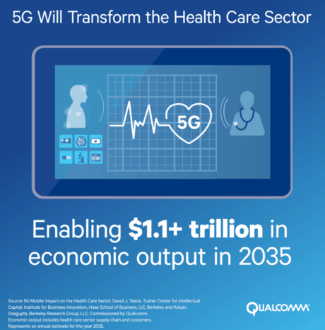 Qualcomm - Top 13 Innovations in Healthcare Technology