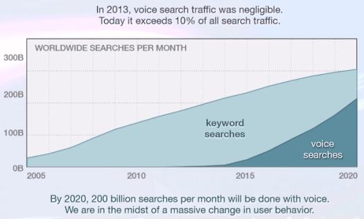 Voice search traffic - Top 5 Healthcare Marketing Trends for 2018