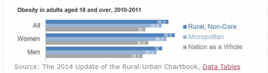 Capture - Top 5  Rural vs. Urban Medical Industry Concerns