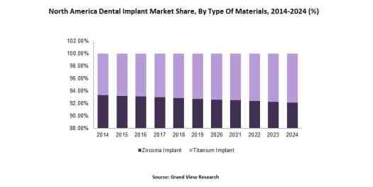 North-America-Dental-Implant-Market-Share-By-Type-Of-Materials-2014-2024- Factors Impacting Dental Implants Market Growth