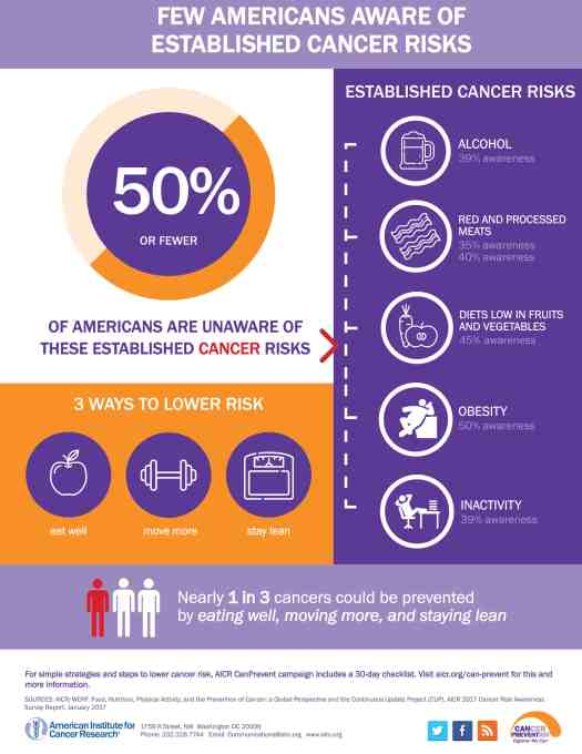 2017-cancer-awareness How to Use Infographics for Healthcare Digital Marketing