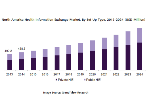 Health Information Exchange, How does Health Information Exchange Benefit Healthcare?