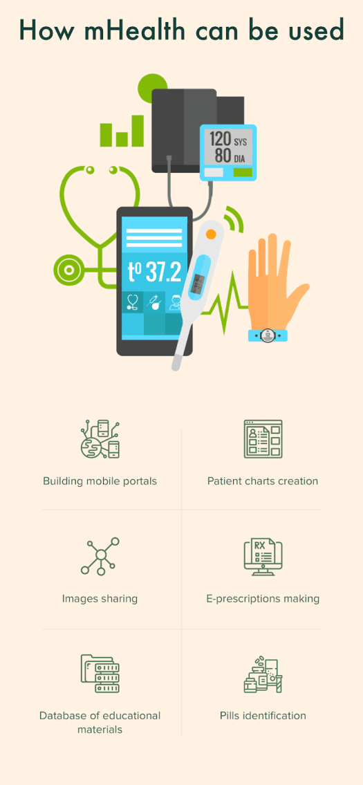 image3 - How mHealth Impacts the Patient Experience