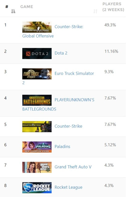 Top jocuri pe Steam romania populare