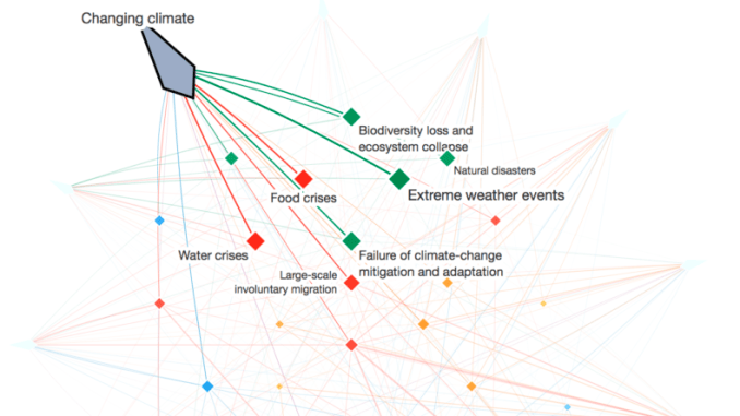 World Economic Forum yet again warns that climate change is