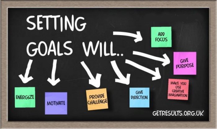 Get Results: setting goals