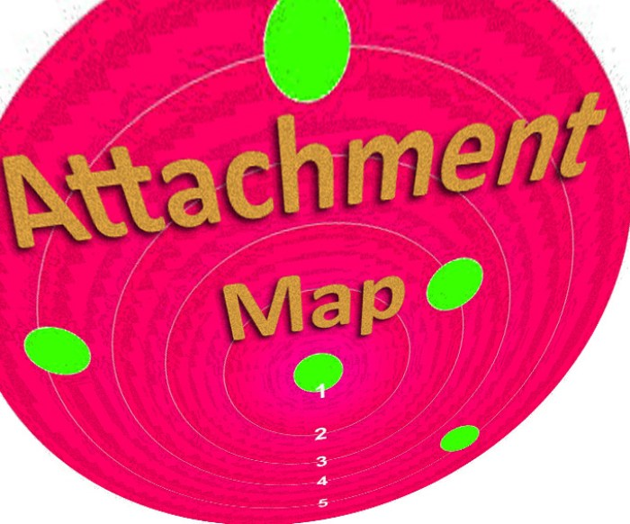 Get Results: cognitive attachment map graphic