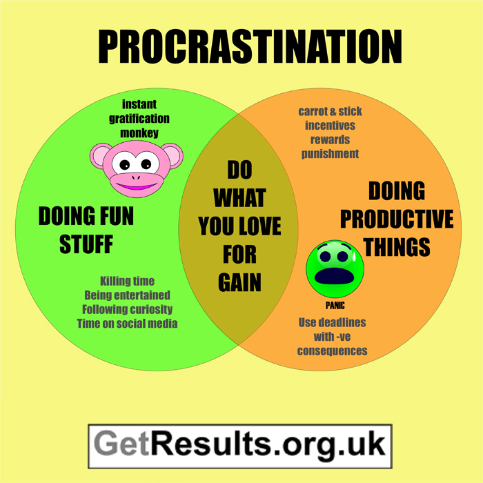 get results: procrastination