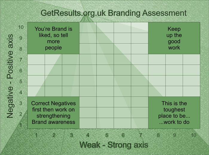 Get Results: branding strong weak positive negative matrix
