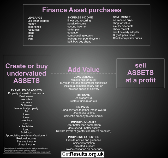 Get Results: buy and sell assets graphic