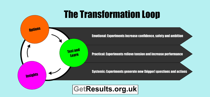 Get Results: the transformation loop