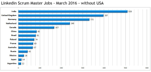 Scrum Master Jobs March 2016 - without USA