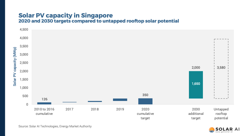 solar pv capacity singapore
