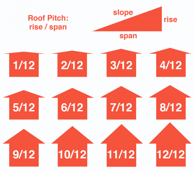 roof pitches
