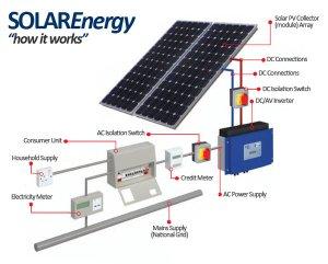 Solar Panels | Solar Street Light, Solar LED Street Light